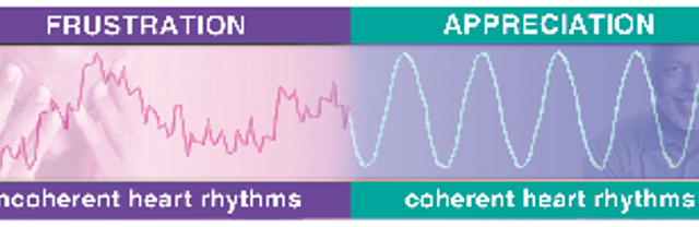 HeartMath® Coherence